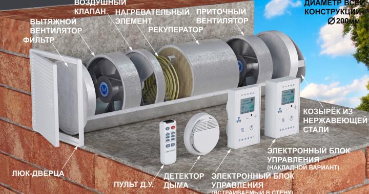 Система приточно — вытяжной вентиляции с рекуперацией СПВВР «Зилант»